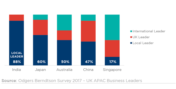 Winning in APAC Graph