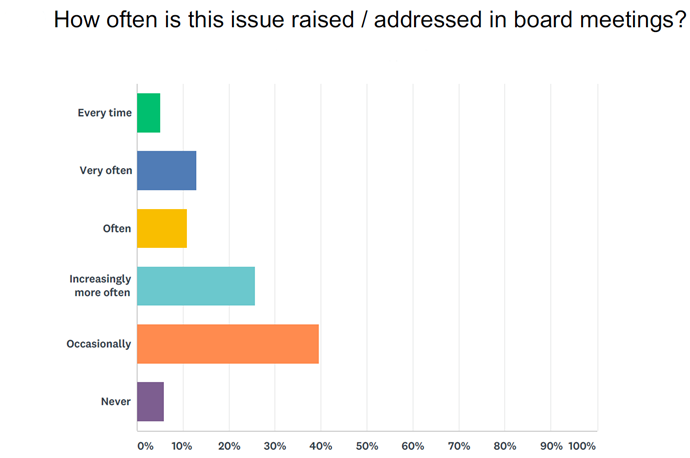 Lack of trust frequency issued during board meetings graph