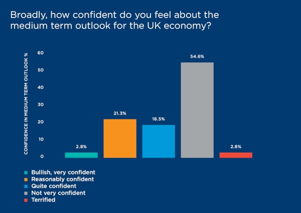 Confidence chart brexit