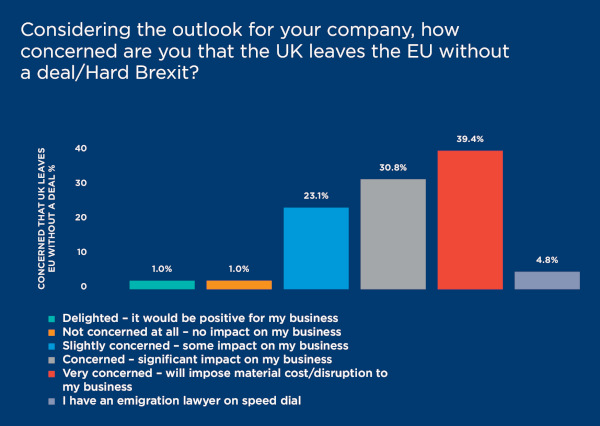 Outlook brexit chart